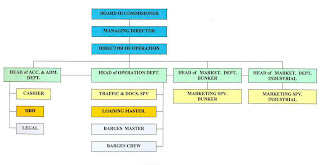 organisasi karakteristik organisasi terdiri dari struktur dan