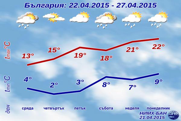 Седмична Прогноза за времето за 22-27 Април 2015