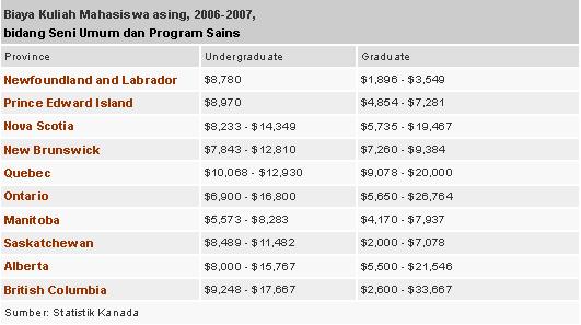 biaya sekolah di kanada