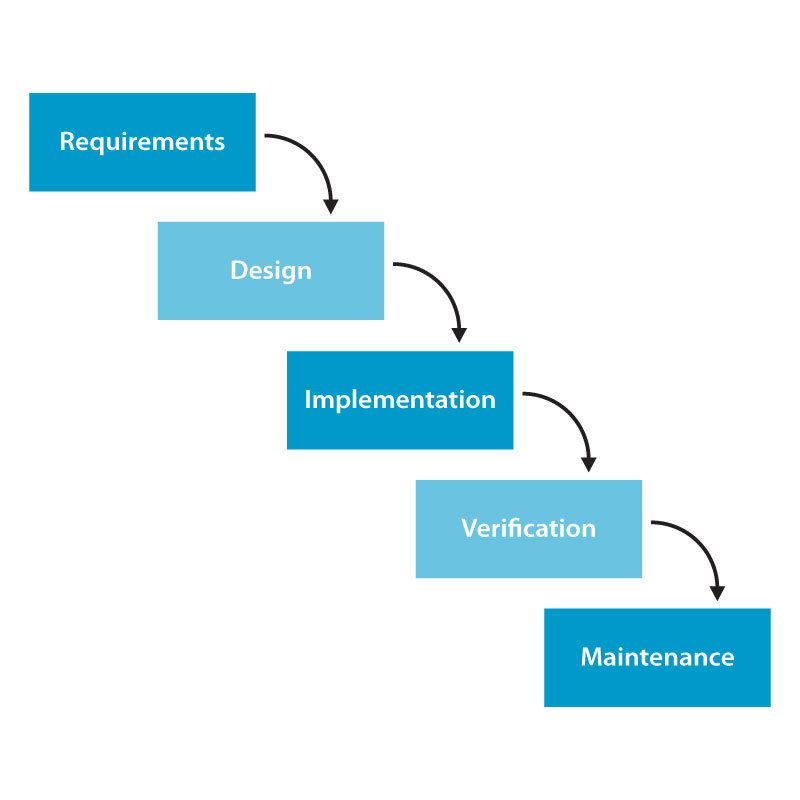 What is waterfall model and list its advantages disadvantages for What is waterfall methodology