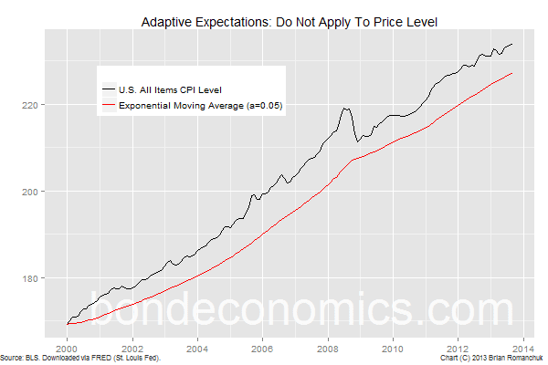 Chart: Do Not Apply Adaptive Expectations To The Level Of The CPI