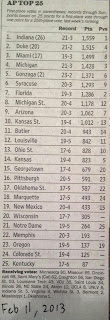 AP men's NCAA basketball poll from the second week of february 2013