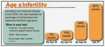 age and infertility