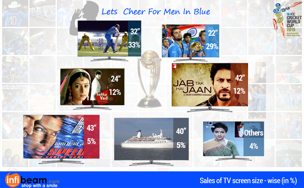 32 inch LED enjoys one third share of total TV sold