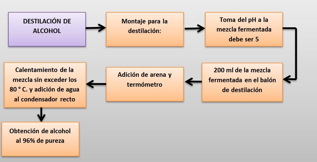 Quimica organica udec obtencion de alcoholes diagrama de flujo clasificacin de los alcoholes ccuart Gallery