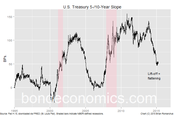 Chart: U.S. Treasury Bond 5-/10-Year Slope