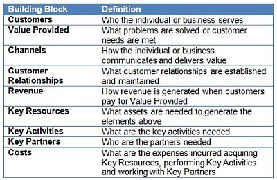 9 building blocks of business model canvas pdf