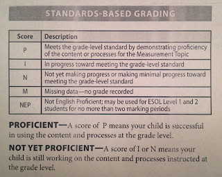 standards based grading scale and explanation