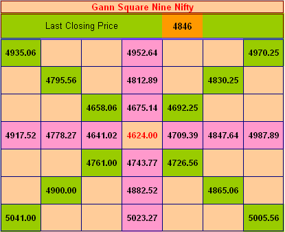 Create Ur Wealth: Gann Square of 9 - Nifty & Bank Nifty