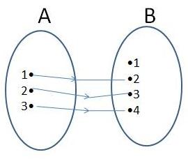 Stephani puspita domain kodomain dan range fungsi domain kodomain dan range fungsi ccuart Choice Image