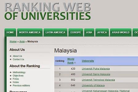 Senarai Ranking Laman Web Universiti Malaysia 2015