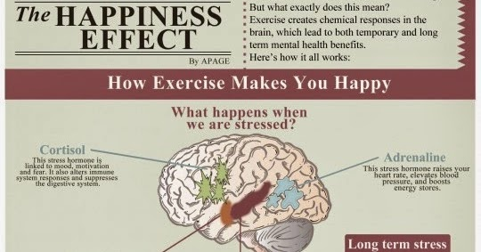 the impact of exercise on happiness essay Whether you're looking to rev up brainpower, calm racing thoughts, or boost overall happiness the acute effects of exercise on cigarette cravings.