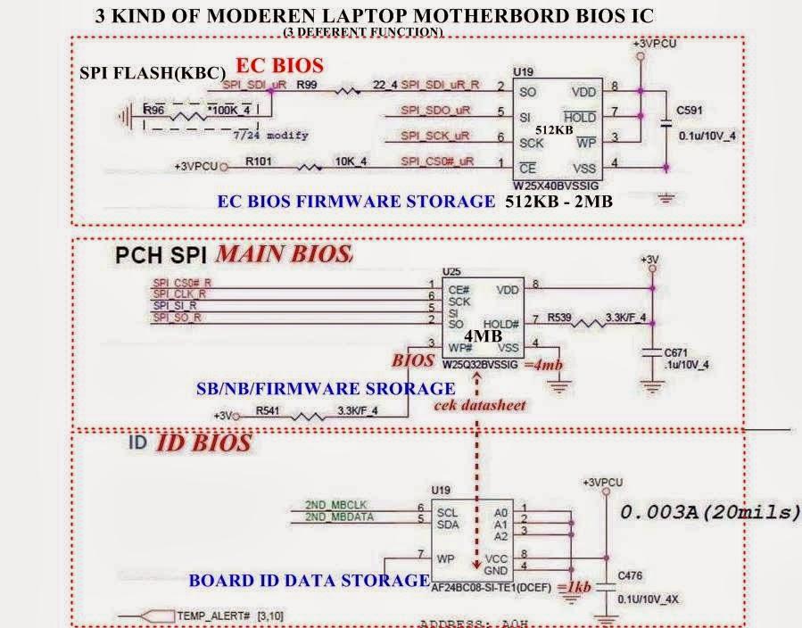 A Dkhaz Book of Laptop : BIOS (Basic input output system)