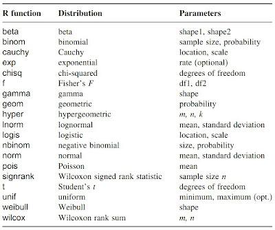 R语言基础入门之三:常用统计函数运算