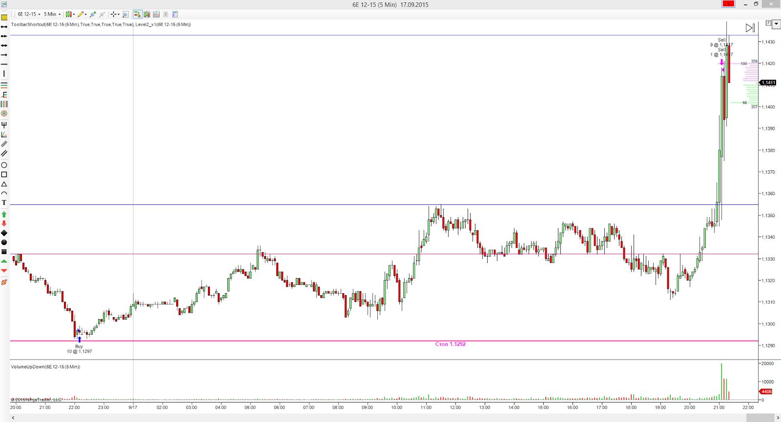 Запланированная Сделка по евро