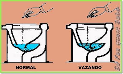 Detectando vazamento da bacia sanitária com cinza de cigarro ou corante.