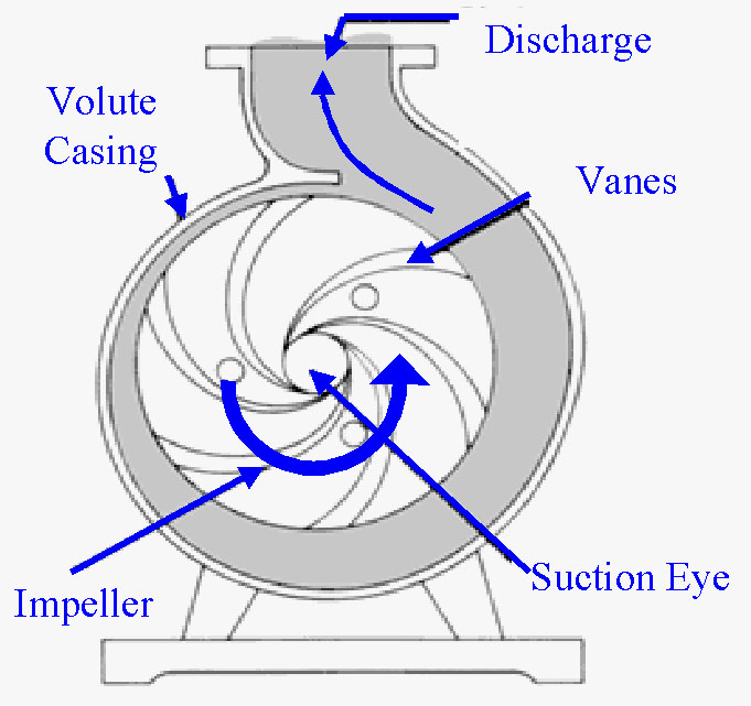 Force Vortex Flow: I Am A Chemical Engineer: Centrifugal Pumps: Basic