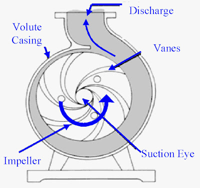 centrifugal+pump Centrifugal Pumps: Basic Concepts of Operation, Maintenance, and Troubleshooting