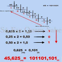Conversão de um número decimal em número binário.