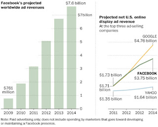 Chart; Facebook Projected Annual Worldwide Advertising Revenues, 2009-2014