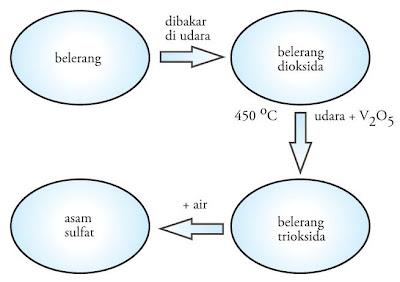 pembuatan asam sulfat proses kontak