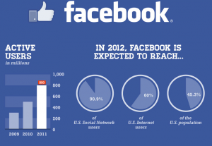 Facebook Active Users in 2012