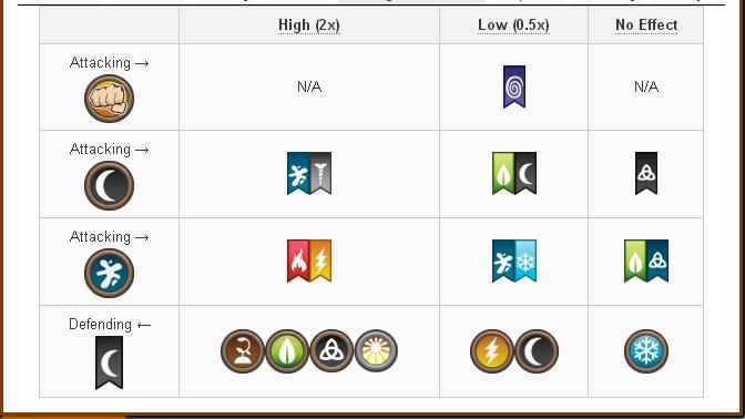 Tổng hợp Damage và Attack các skill của Rare Hybrid Dragon trong game Dragon City 10