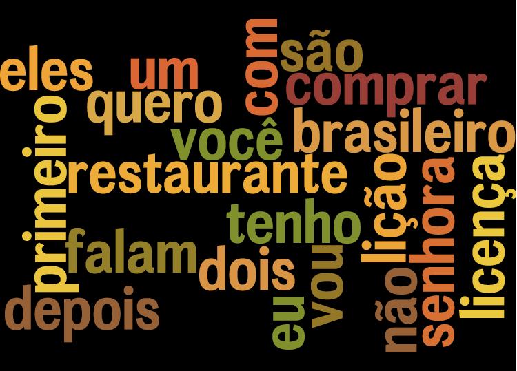 Most Popular Portuguese Videos - Metacafe