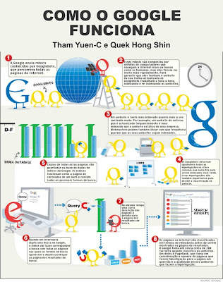 Processo do Google