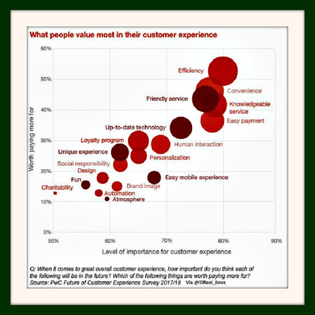 What people value most in their customers experience - #CX