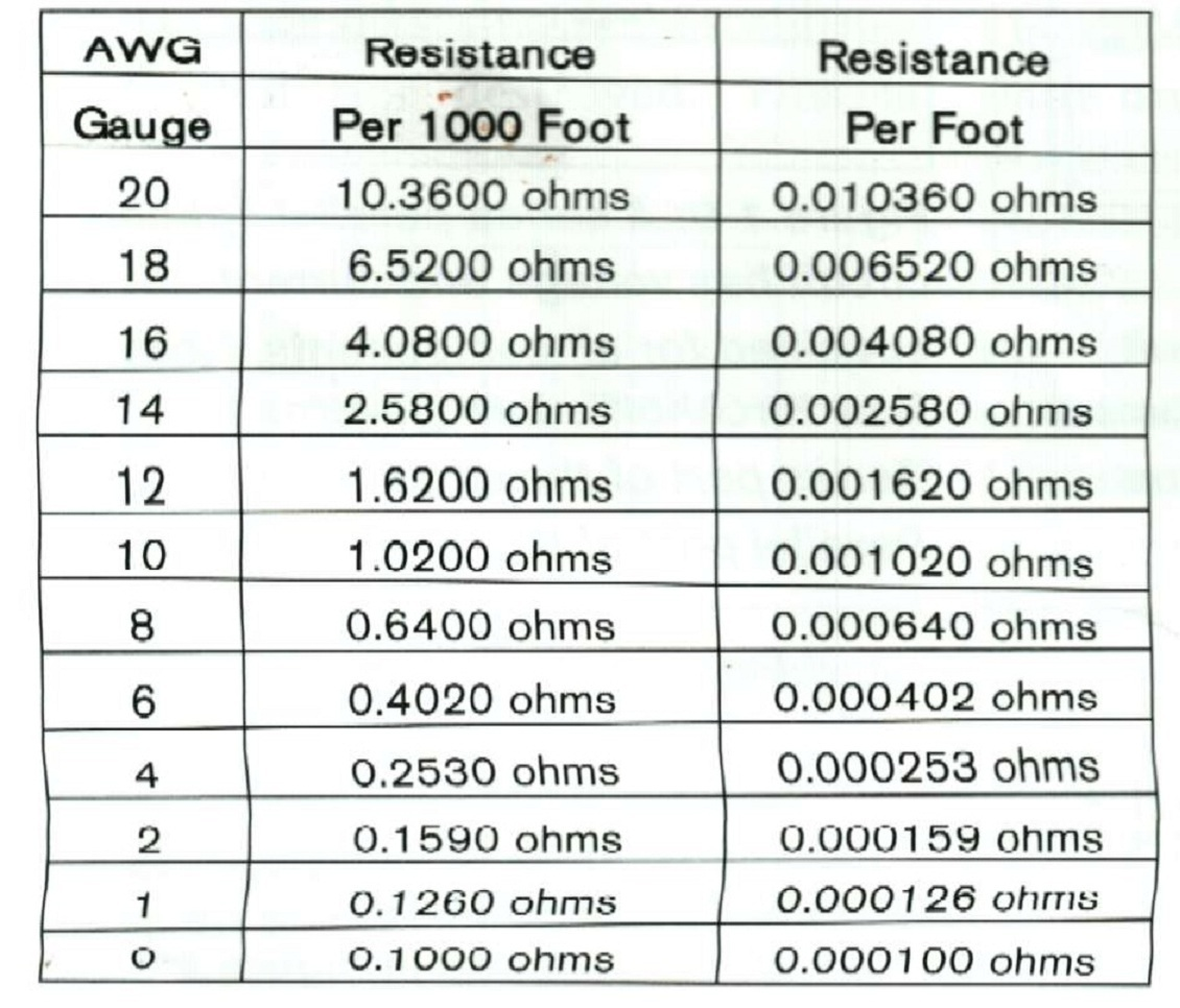 Muscle cars headquarters wire resistance chart stranded copper wiring which is what is typically specified for automotive use has a certain amount of resistance per foot greentooth Image collections