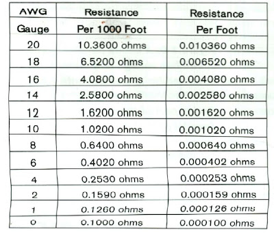 Wire gauge ohms per foot wire center funky spark plug wire resistance ideas electrical diagram ideas rh itseo info 18 gauge wire resistance per foot wire gauze keyboard keysfo Image collections