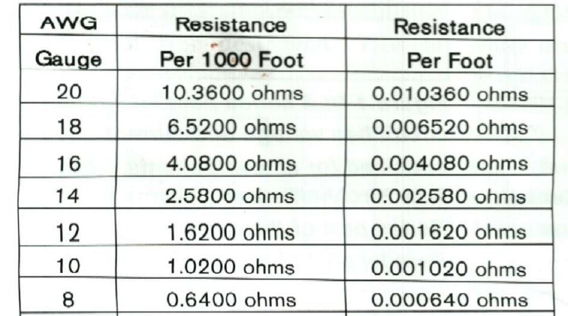 ResistanceChart+001 What Should The Resistance Of A Spark Plug Wire Be on