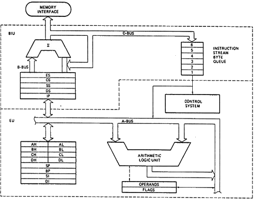 register set of 8086 microprocessor engineering notes rh how2engineering blogspot com architecture/functional block diagram of 8086 microprocessor block diagram internal architecture 8086 microprocessor