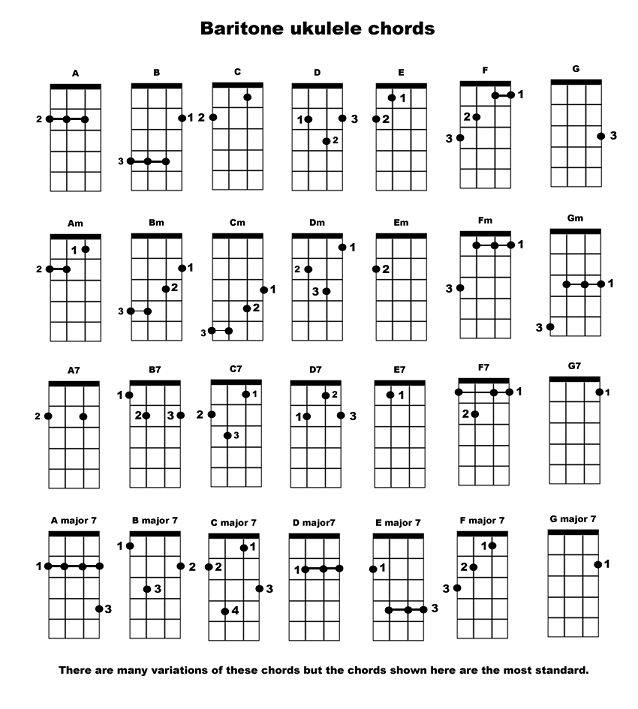 72 basic key...E Chord Ukulele Alternative