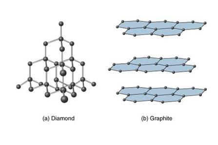 Igcse Edexcel Chemistry Help 144 Draw Diagrams Representing The