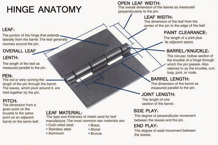 Cabinet Hinge Terminology : The d lawless hardware how to identify parts of a