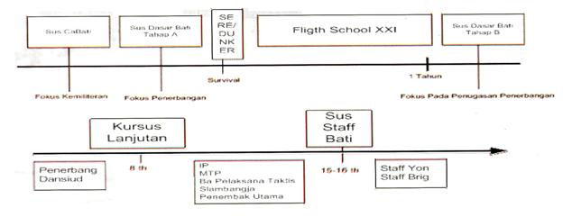 Sistem Pendidikan dan Pola Karir Bintara Tinggi Penerbangan