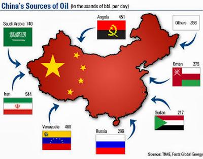 proveedores petróleo China yuan USA dolar guerra de divisas 貨幣戰爭:中國計劃引用元黃金與美元