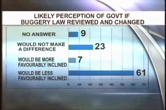 Don Anderson Poll March 2012 on Buggery Review