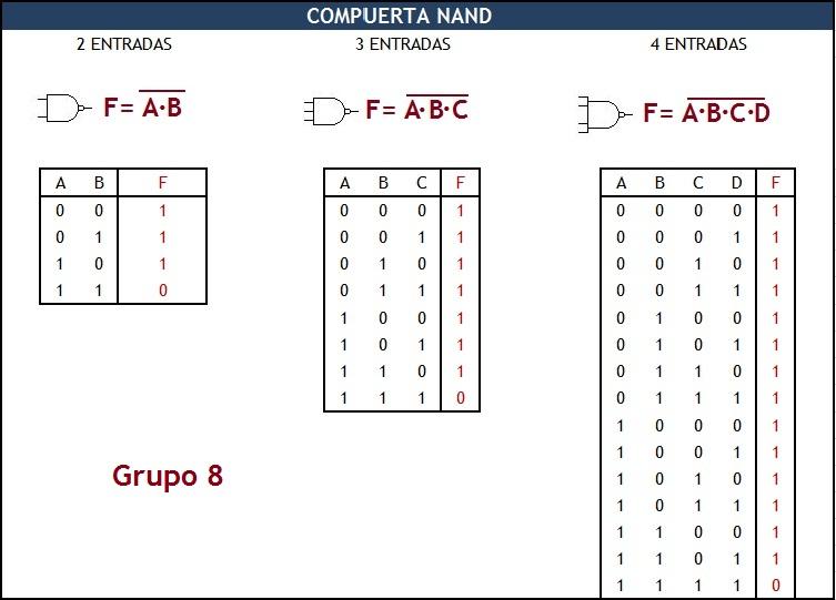 T cnicas digitales 5 et 2 ok grupo 8 trabajo for Simbolo puerta xor