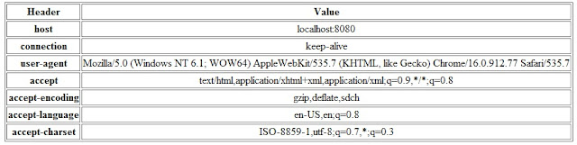 HTTP Request headers using Java Servlet