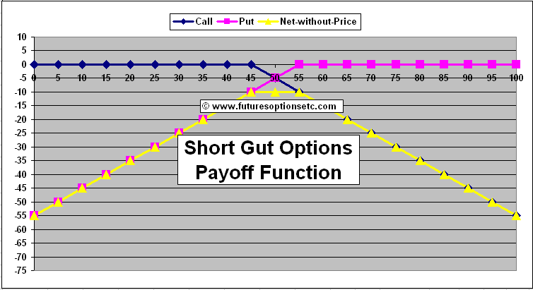 Explain options trading with examples