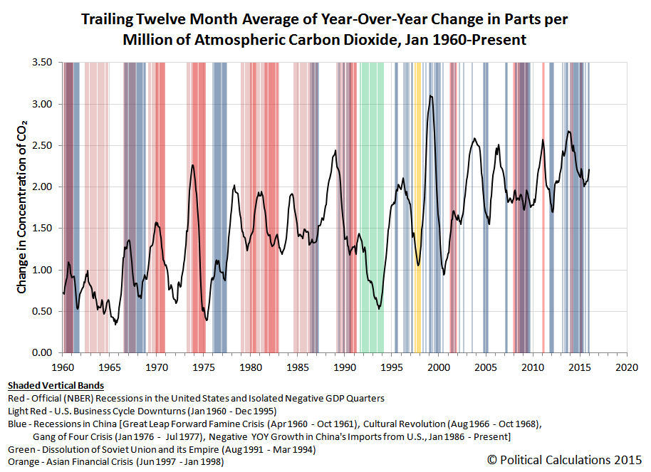 Trailing Twelve Month Average of Year-Over-Year Change in Parts per Million of Atmospheric Carbon Dioxide, Jan 1960-Dec 2015