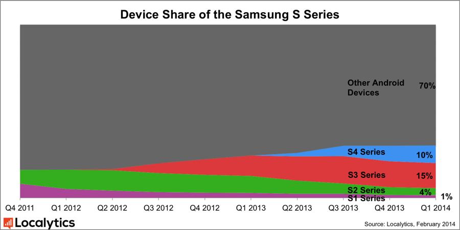 part de marché des Samsung S séries