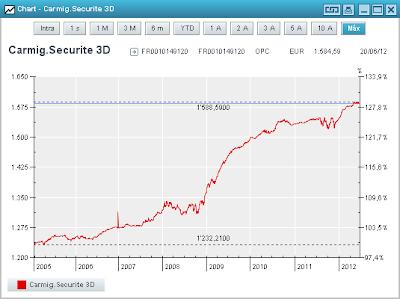 Gráfico de Carmignac Securité