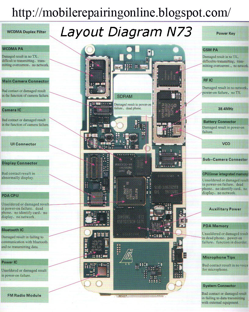 nokia N73 block diagram layout