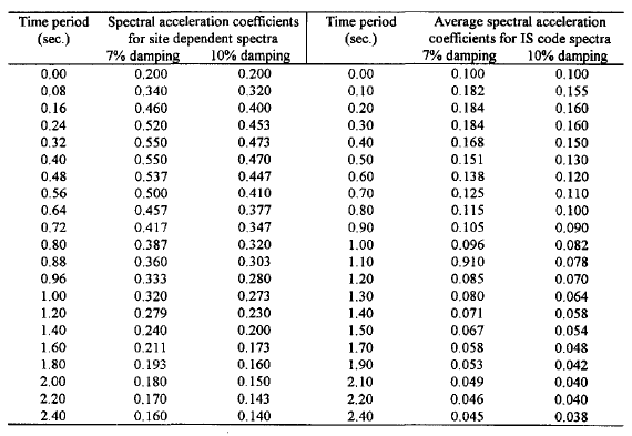 Table 2. Digitized values of spectral acceleration coefficients (Sa/g) for IS code and site dependent spectra