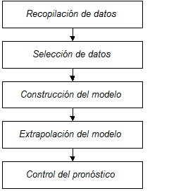 Proceso De Pron 243 Stico Soy Ingeniero Industrial