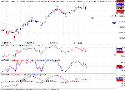 Nifty is rising in 5 waves and falling in 3!